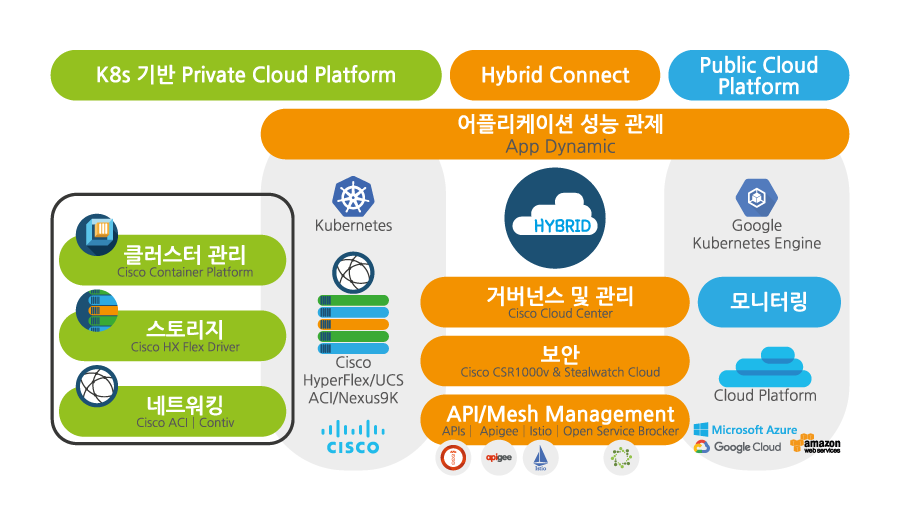 Cisco Container Platfor Architecture