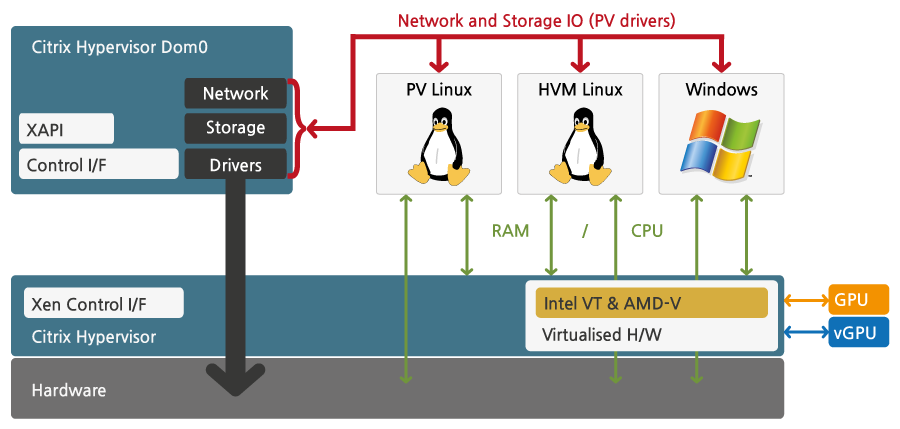 Citrix Hypervisor Architecture