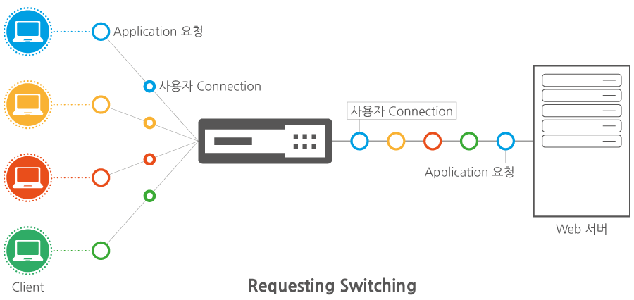 Citrix ADC Request Switching Technology