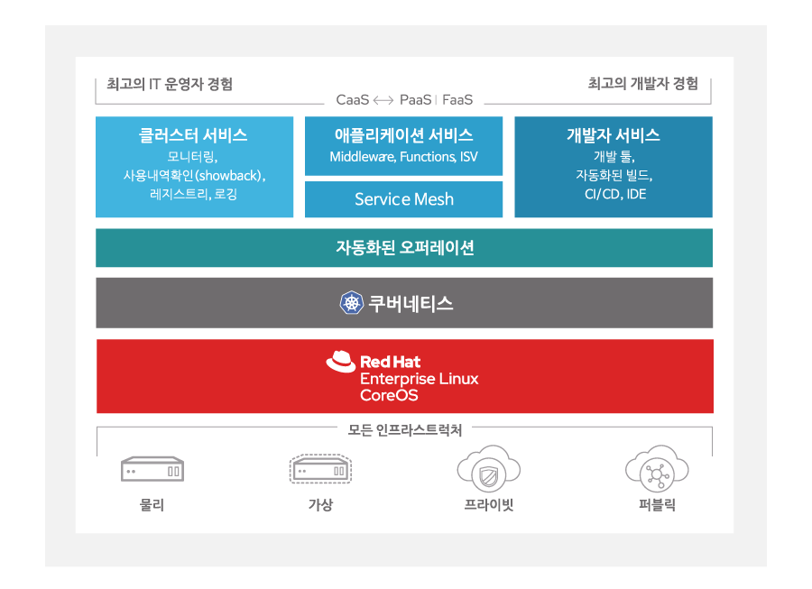 Red Hat OpenShift Container Platform 아키텍처