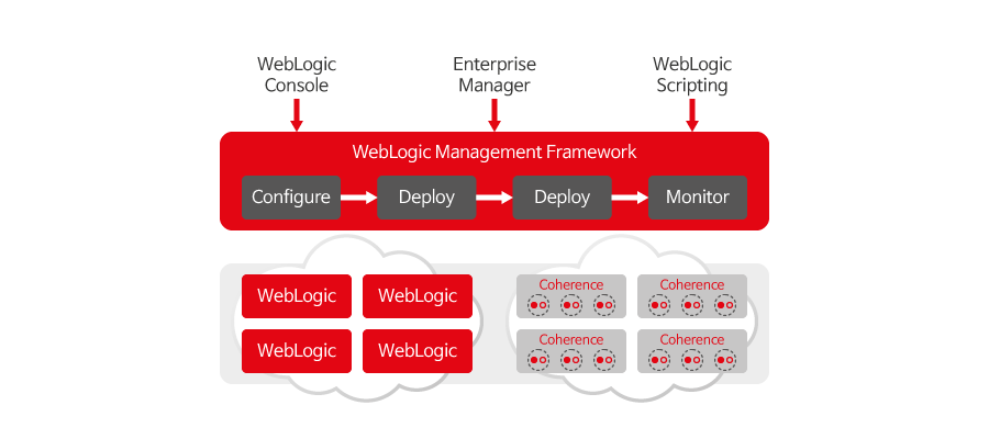 Oracle WebLogic