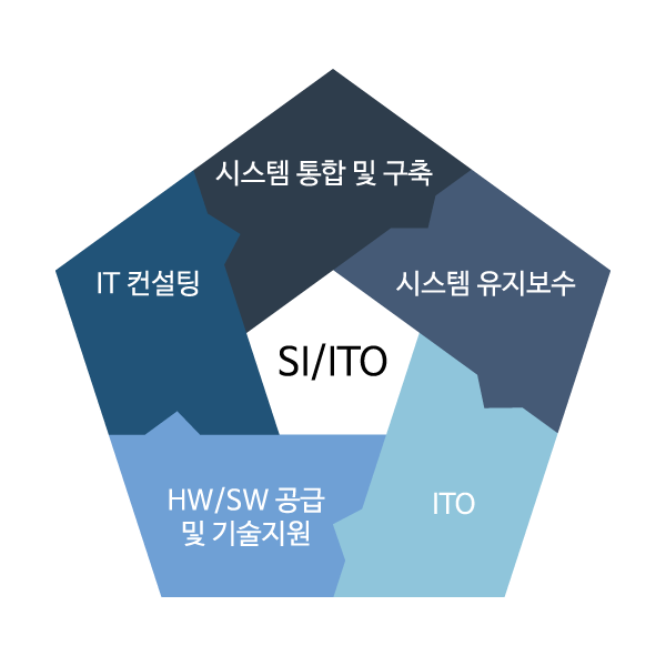 consulting_SI&ITO_pic1